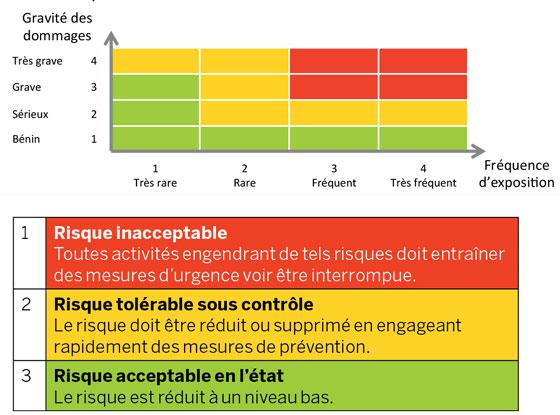 Abaque de la criticit du risque selon 3 niveaux et - Grille d evaluation des risques professionnels ...