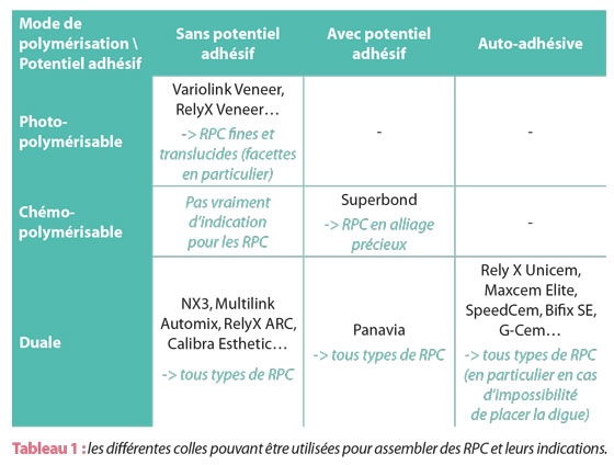 differentes-colles-pour-assembler-rpc
