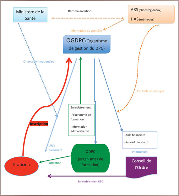 organisme-du-DPC