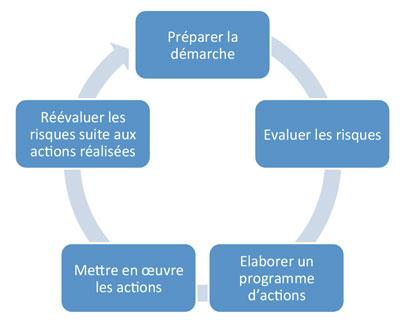 processus-d-evaluation-des-risques