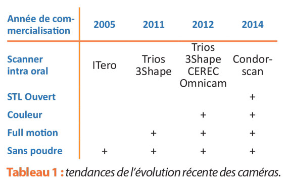 tendance-evolutions-cameras