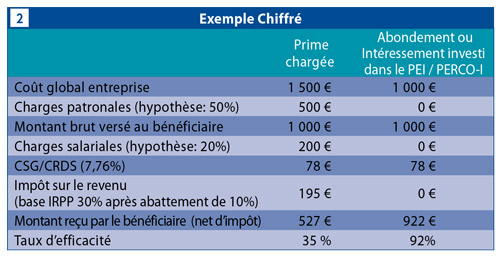 exemple-epargne-salariale