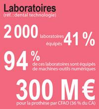 stats-CFAO