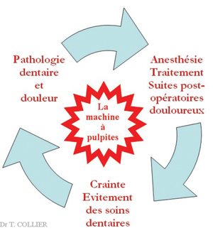 pathologie-dentaire-et-douleur